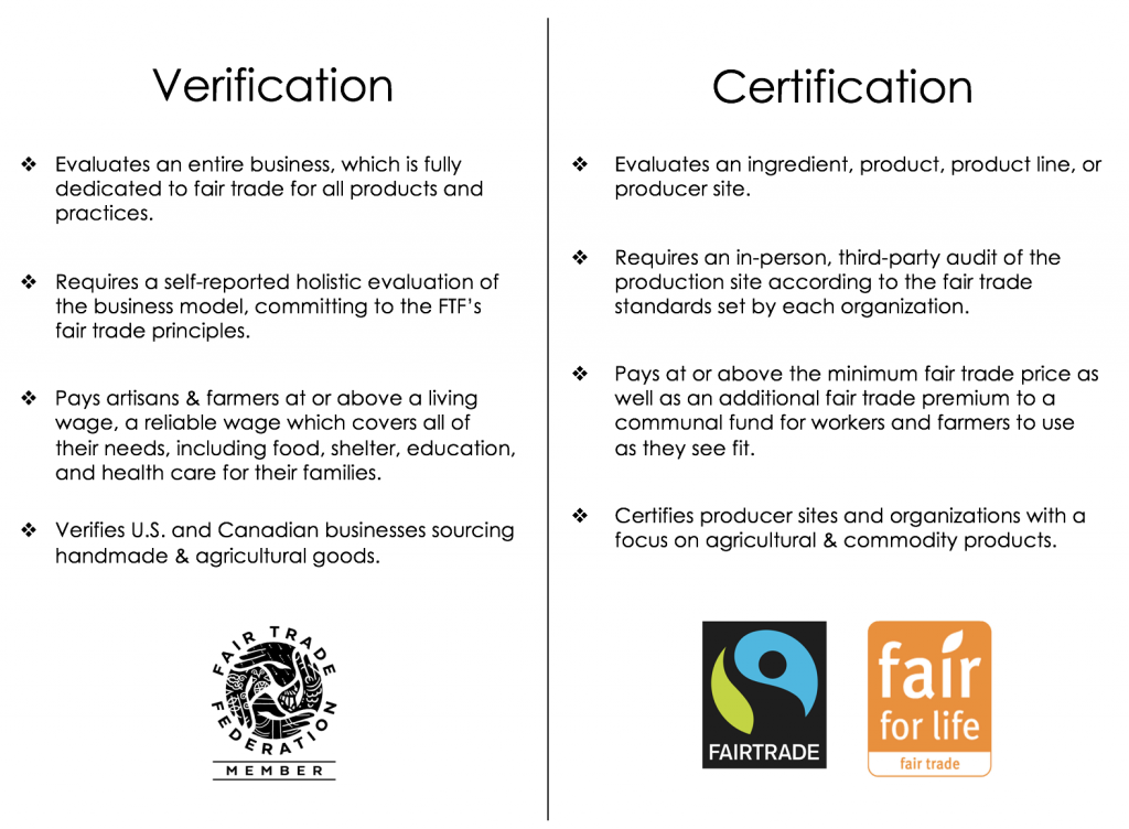 The Difference Verification Certification Fair Trade Federation