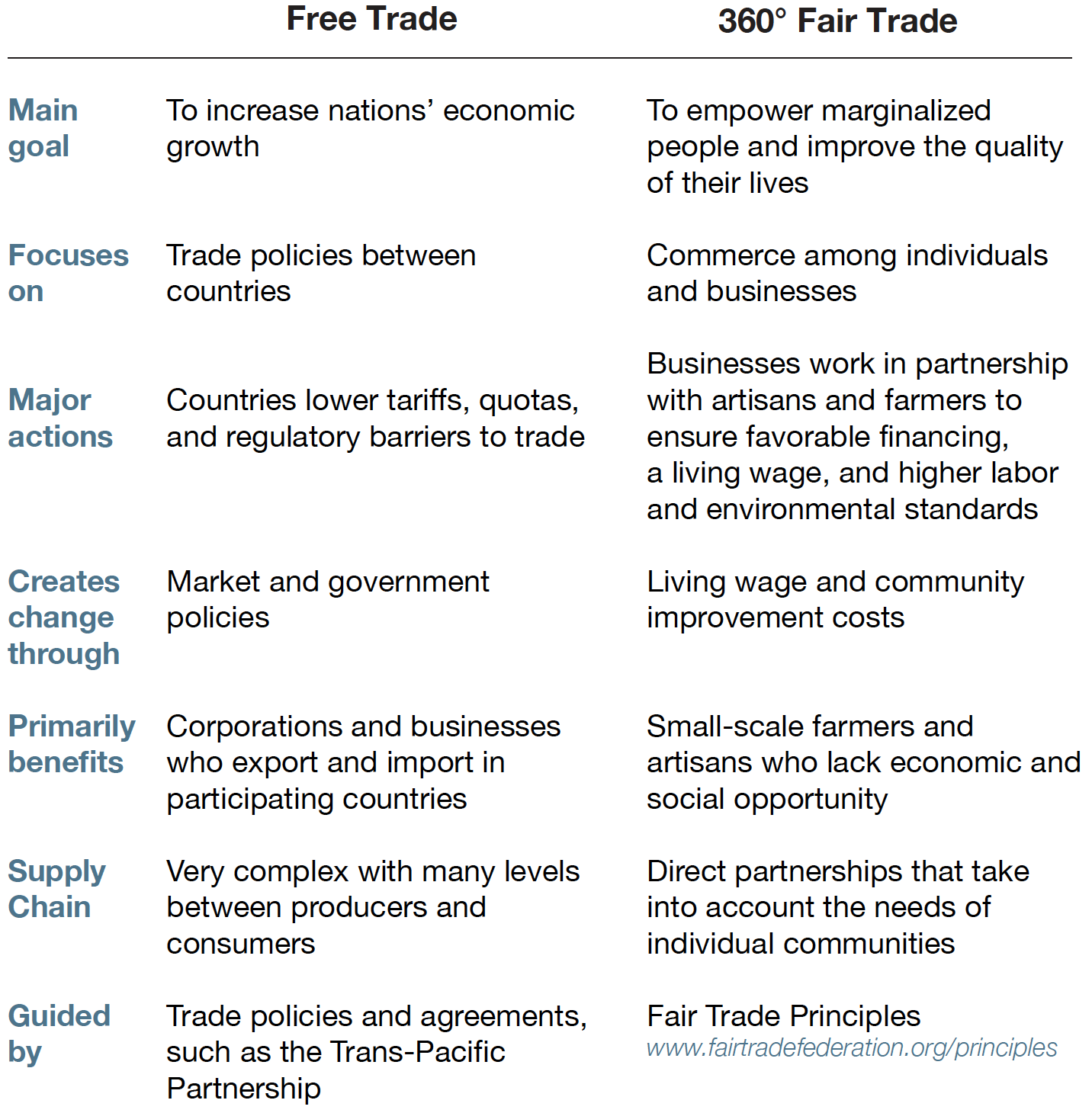 "history and development of fair trade We're asking for ""fair trade"" — trade rules and government and company  practices that enable people, including poor people in developing countries, to  reach."